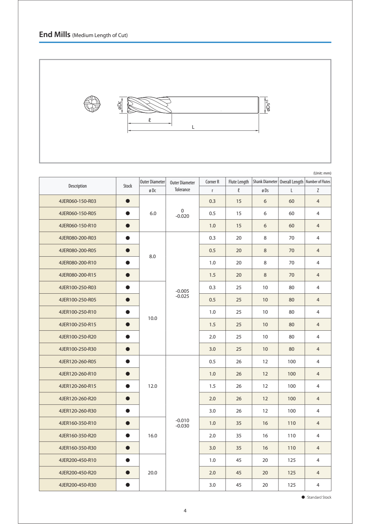 Dao Phay Hợp Kim Kyocera 4JER Gia Công Inconel 5