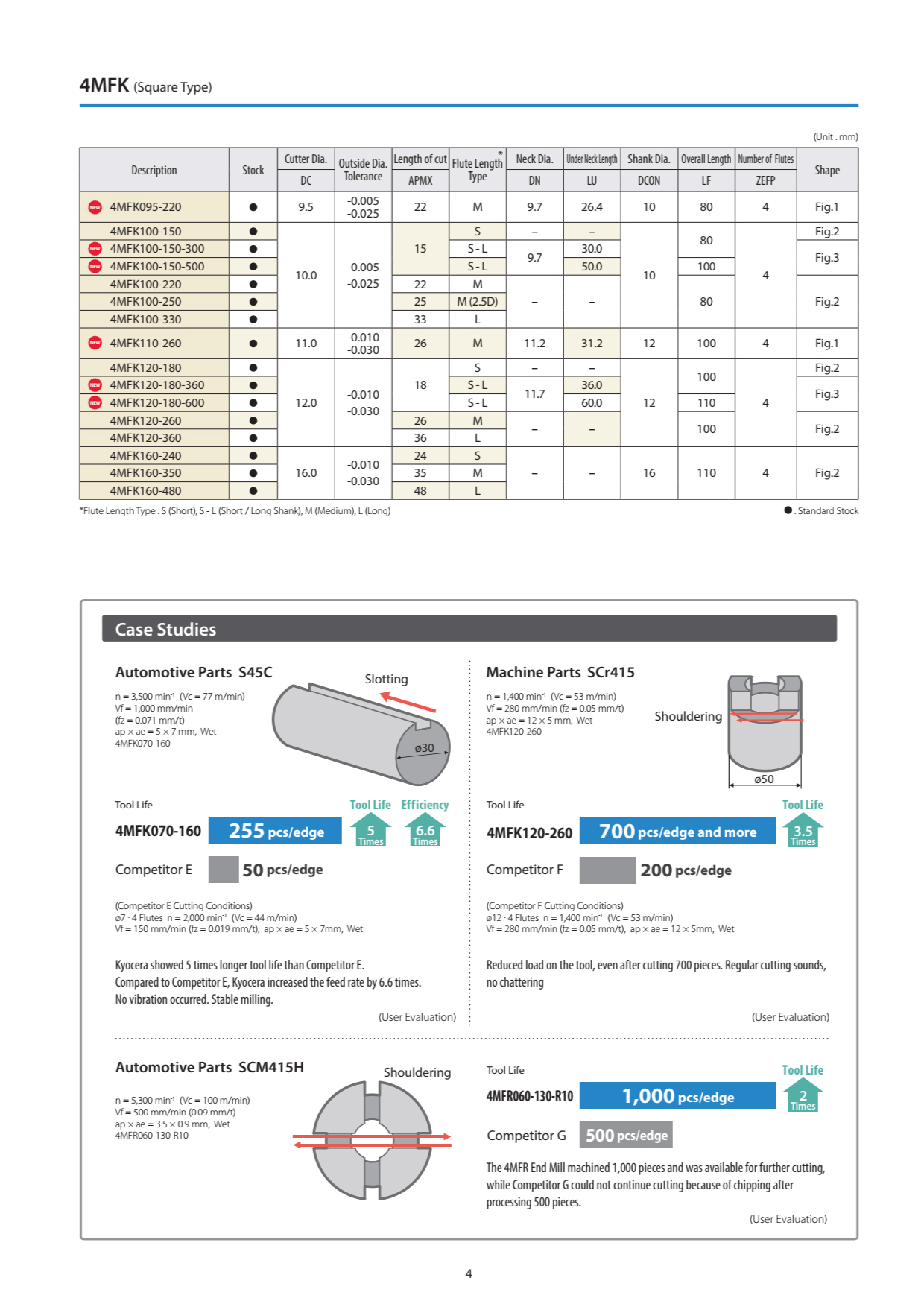 Dao Phay Hợp Kim Kyocera 4MFK - 4MFR 5