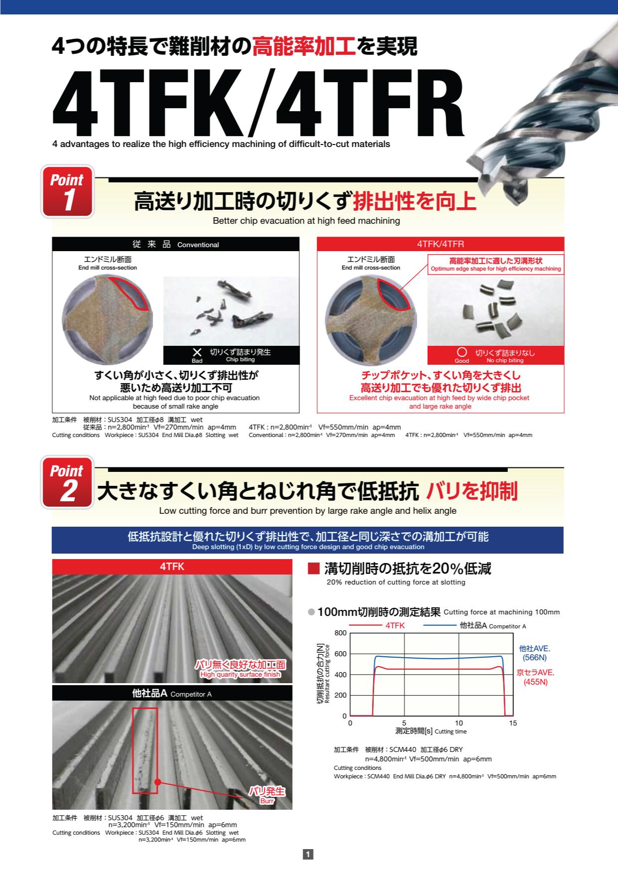 Dao Phay Hợp Kim Kyocera 4TFK - 4TFR 1
