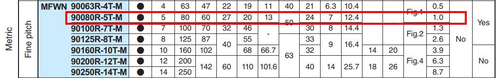 ĐÀI DAO PHAY MẶT PHI 80 GẮN 5 MẢNH INSERT KYOCERA MFWN90080R-5T-M - 3