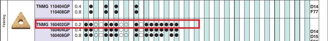 MẢNH DAO TIỆN 2 MẶT HÌNH TAM GIÁC 60 ĐỘ KYOCERA TNMG160402GP (TN6010) - 2