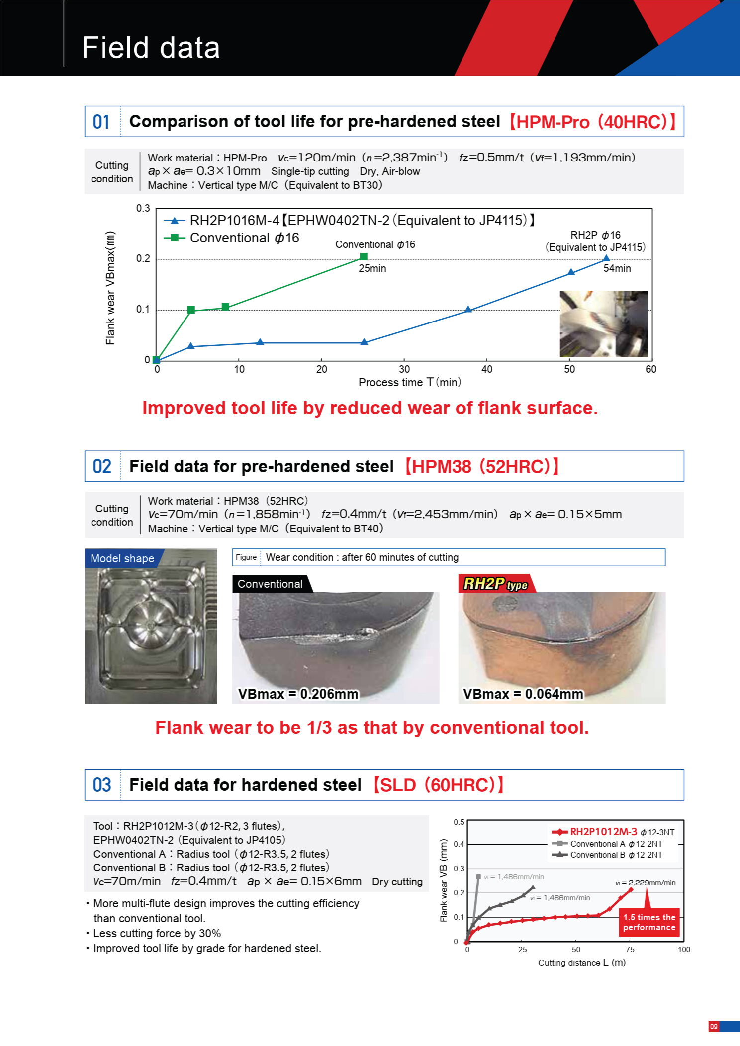 Dao Phay Gắn Mảnh Hitachi Moldino RH2P 8