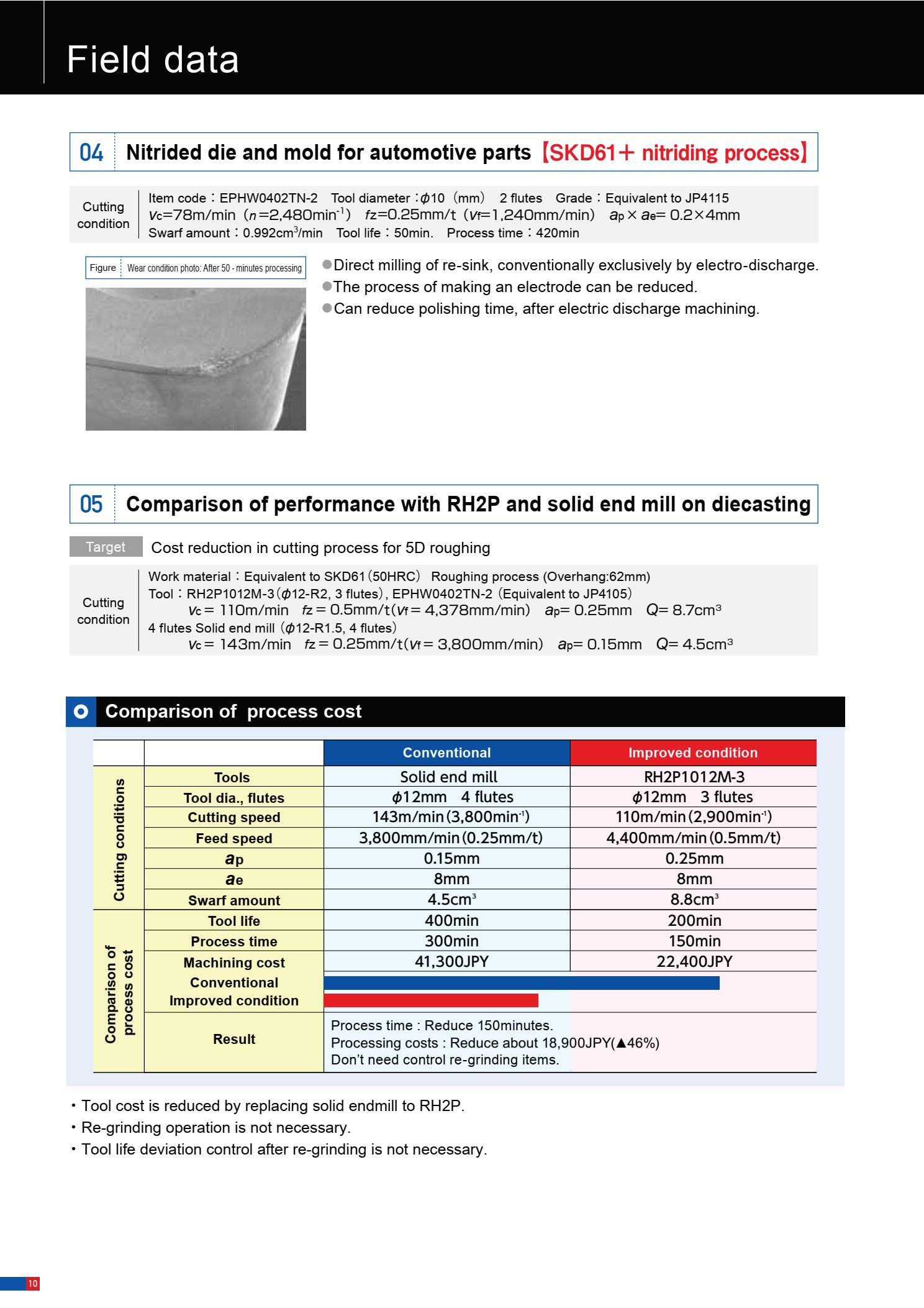 Dao Phay Gắn Mảnh Hitachi Moldino RH2P 9