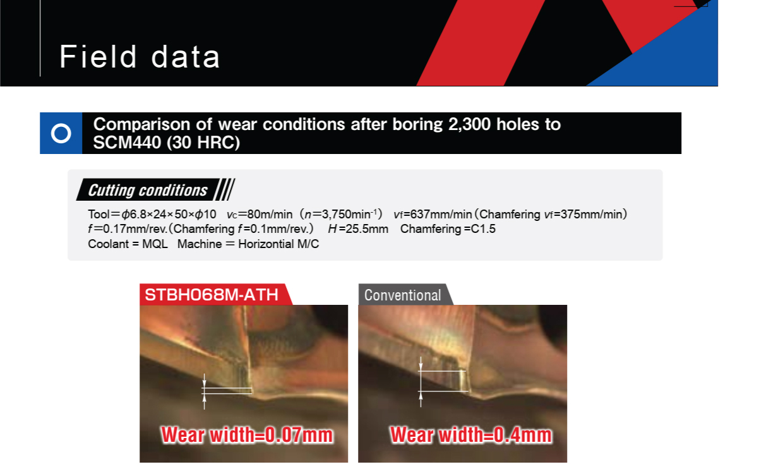 Mũi Khoan Bậc Hợp Kim Hitachi Moldino STBH-ATH 5