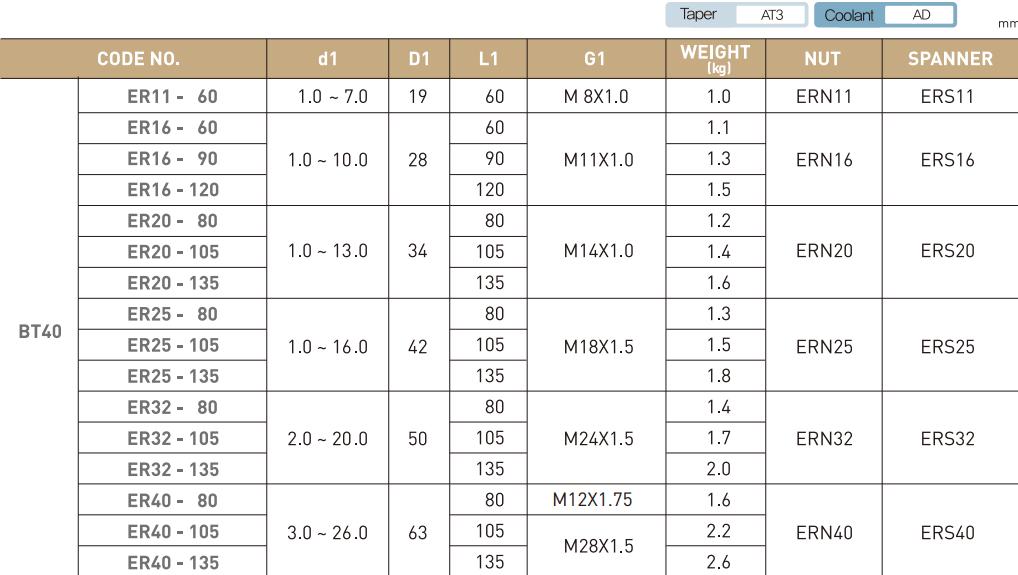 ĐẦU KẸP BT LOẠI ER JE-IL BT30 - BT40 - BT50 - 4