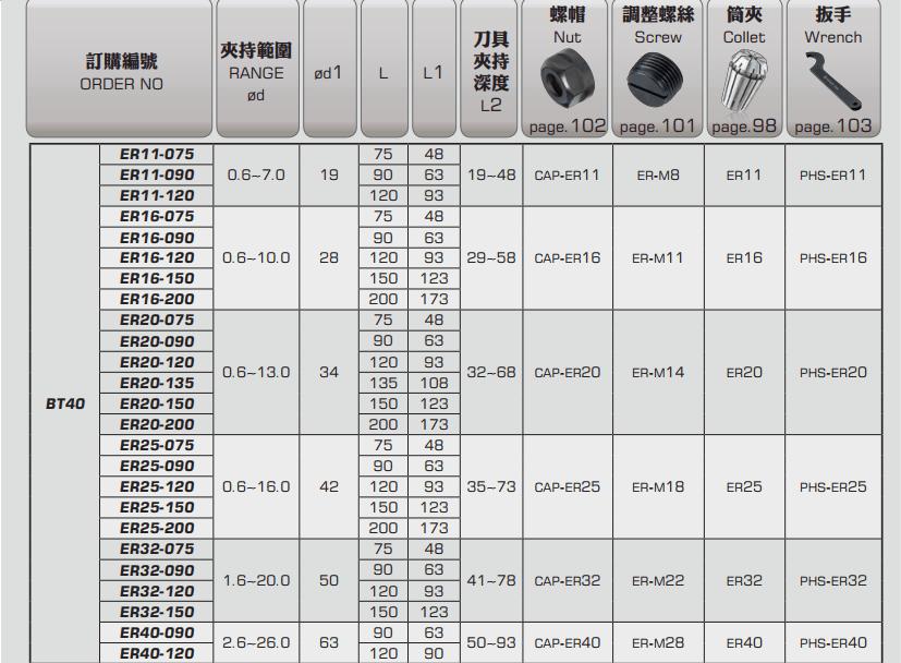ĐẦU KẸP BT LOẠI ER PARFAITE BT30 - BT40 - BT50 - 4