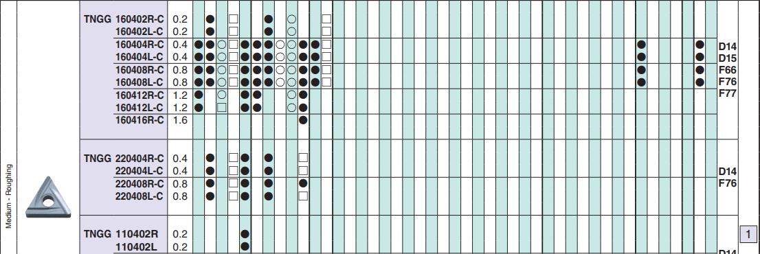 MẢNH DAO TIỆN PHẢI 2 MẶT HÌNH TAM GIÁC 60 ĐỘ TNGG160404R-C (TN60) - 4