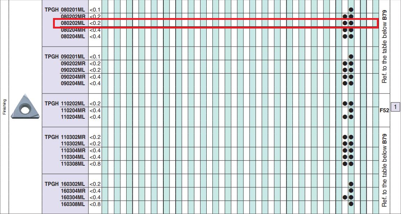 MẢNH DAO TIỆN TRÁI 1 MẶT HÌNH TAM GIÁC 60 ĐỘ TPGH080202ML (PR1025) - 4