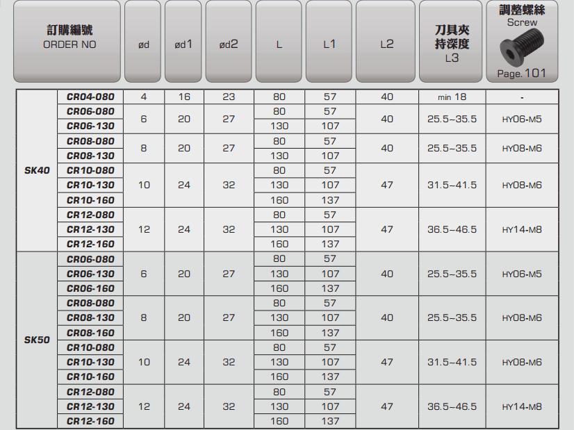 ĐẦU KẸP NHIỆT SK PARFAITE SK40 - SK50 - 3