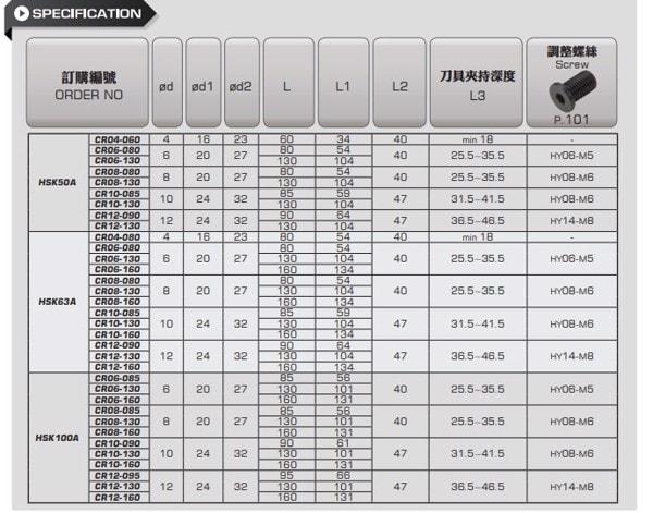 ĐẦU KẸP NHIỆT HSK A HSK50A - HSK63A - HSK100A PARFAITE - 3