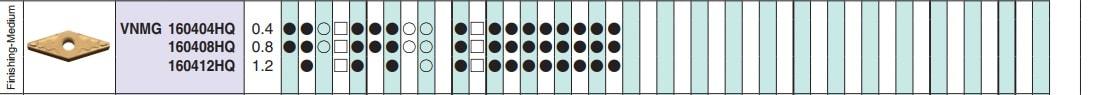 MẢNH DAO TIỆN 2 MẶT HÌNH TAM GIÁC 35 ĐỘ KYOCERA VNMG160408HQ (CA525) - 2