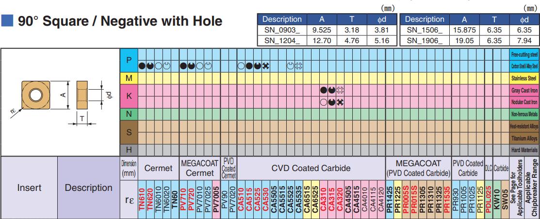 MẢNH DAO TIỆN HÌNH VUÔNG 90 ĐỘ 2 MẶT KYOCERA SNMG120408XS (CA5515) - 3