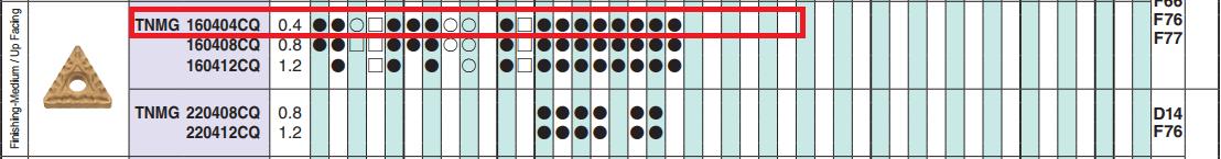 MẢNH DAO TIỆN 2 MẶT HÌNH TAM GIÁC 60 ĐỘ KYOCERA TNMG160404CQ (TN60) - 3
