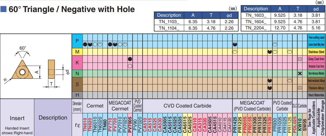 MẢNH DAO TIỆN 2 MẶT HÌNH TAM GIÁC 60 ĐỘ KYOCERA TNMG160404GP (TN60)