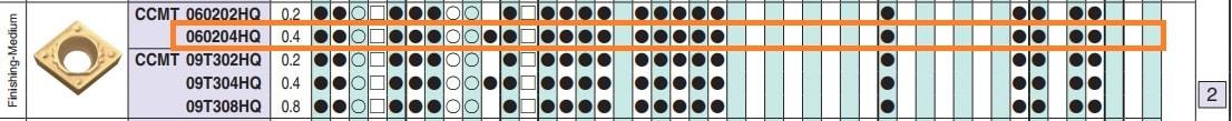 MẢNH DAO TIỆN 1 MẶT HÌNH THOI 80 ĐỘ KYOCERA CCMT060204HQ (TN6020) - 3