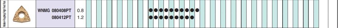 MẢNH DAO TIỆN HÌNH THOI 55 ĐỘ 2 MẶT KYOCERA DNMG150408HQ (CA6515)