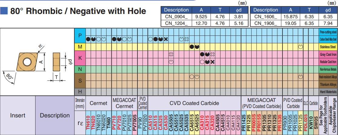 MẢNH DAO TIỆN 2 MẶT HÌNH THOI 80 ĐỘ KYOCERA CNMG120404WQ (CA5525) - 2