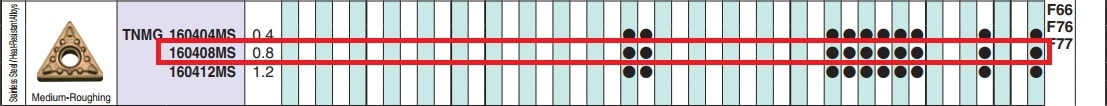 MẢNH DAO TIỆN 2 MẶT HÌNH TAM GIÁC 60 ĐỘ KYOCERA TNMG160408MS (CA6525) - 2