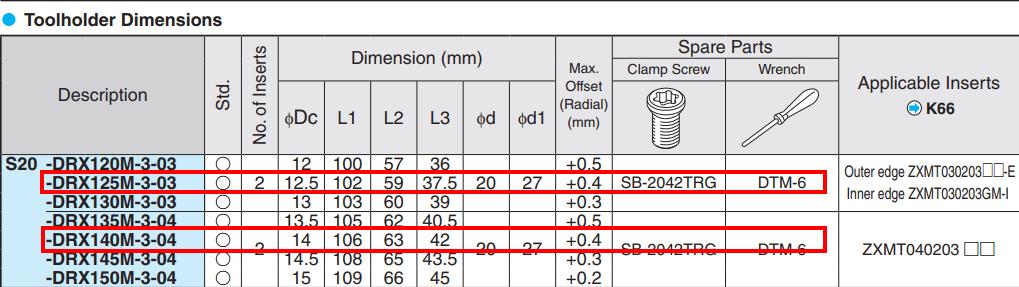 MŨI KHOAN GẮN MẢNH KYOCERA MAGIC DRILL DRX PHI 12,5mm, 14mm - 3