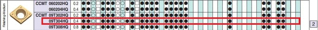 MẢNH DAO TIỆN 1 MẶT HÌNH THOI 80 ĐỘ KYOCERA CCMT09T304HQ (CA6525) - 2